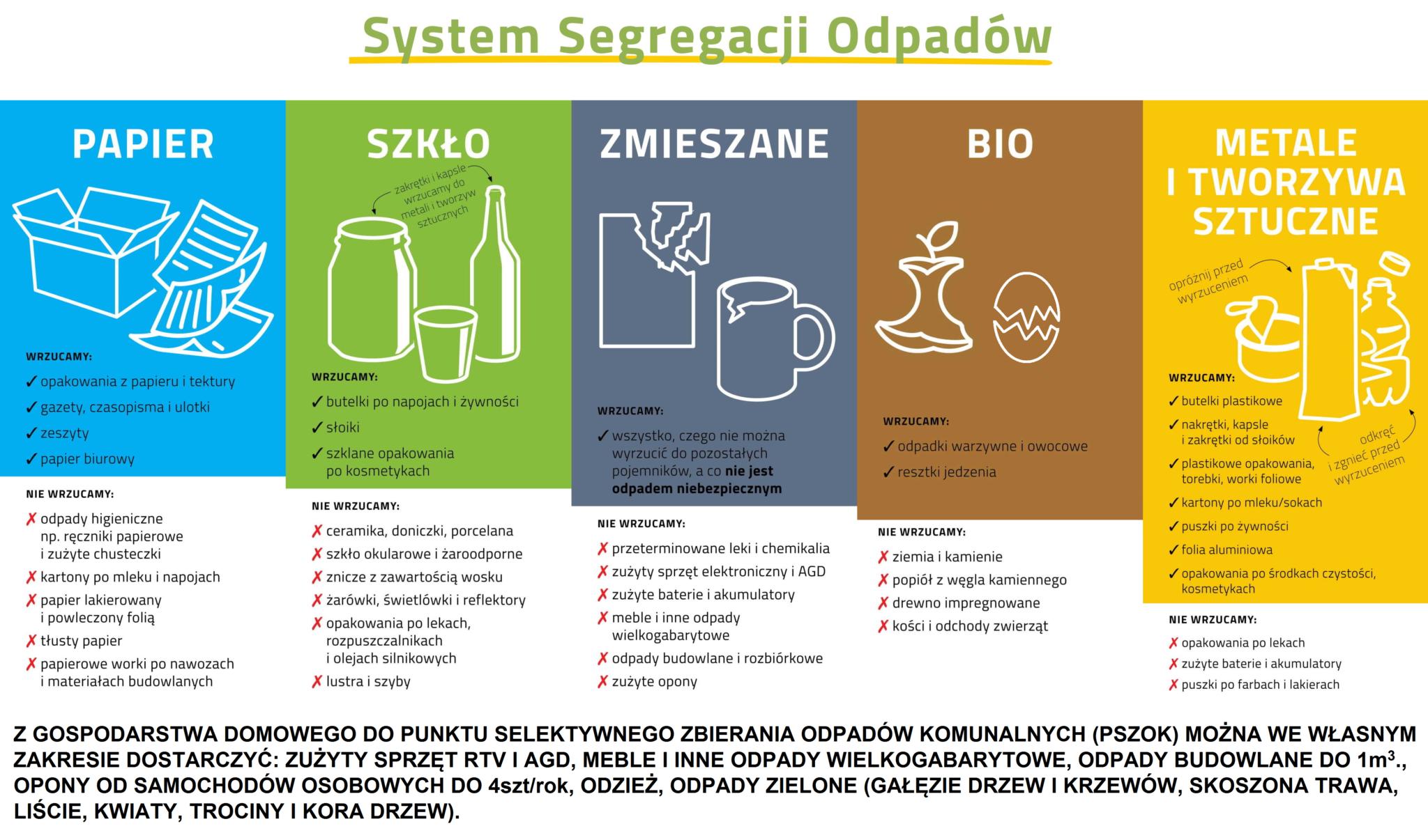 Obrazek system segregacji odpadów